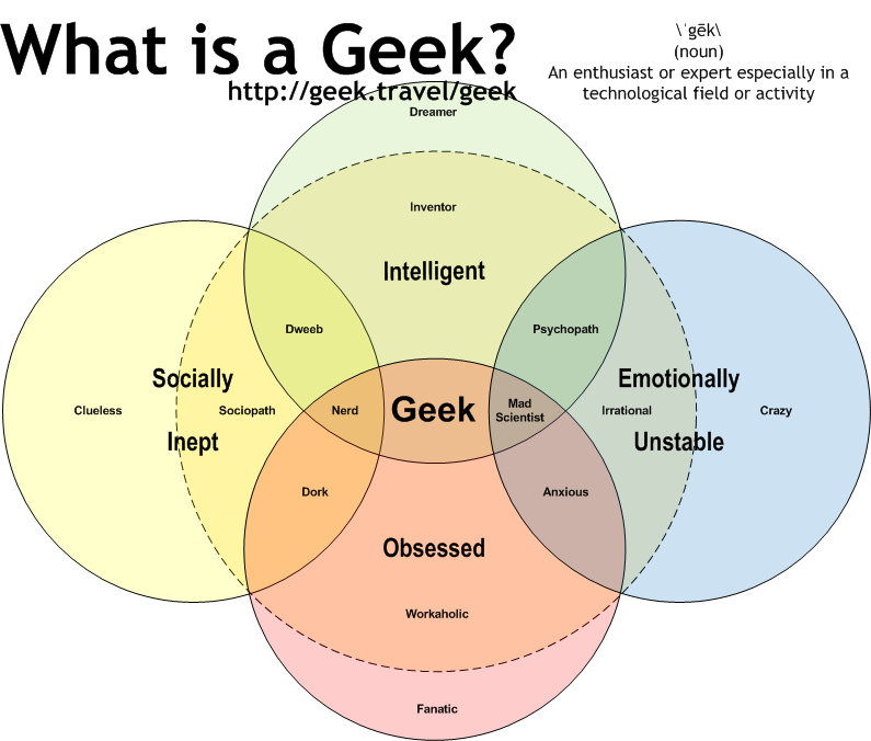 What Is A Geek The Geekpreacher